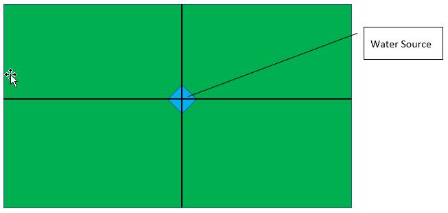 Water source diagram