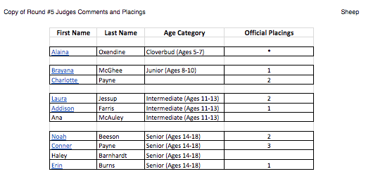 names and placings